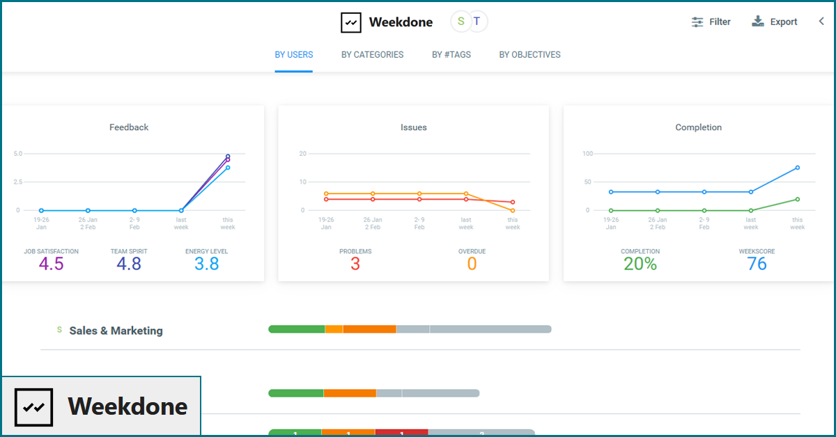 Weekdone productivity tracking